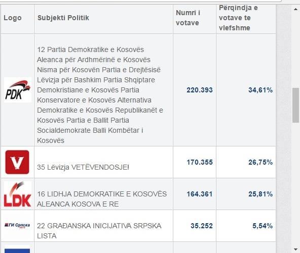 Në 91 % të votave të numëruara: PAN-i 34,61%, Vetëvendosje 26,75%, LDK-AKR 25.81%