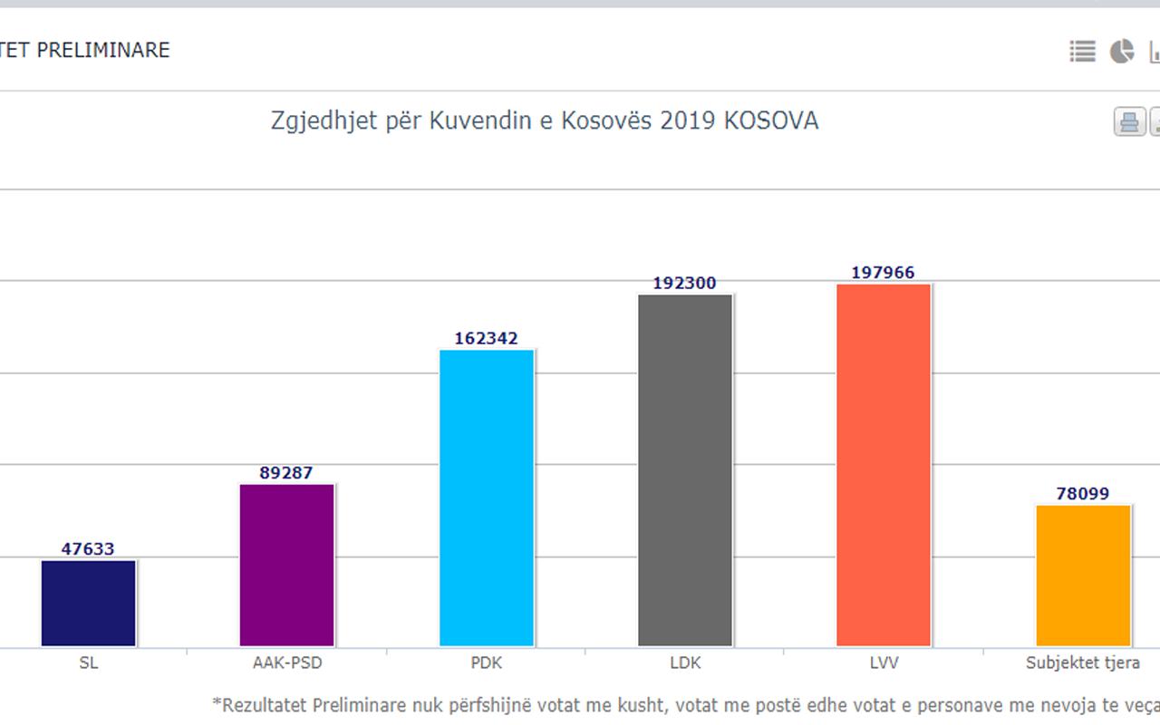 KQZ-ja numëron 95,88% të votave, Vetëvendosje e para