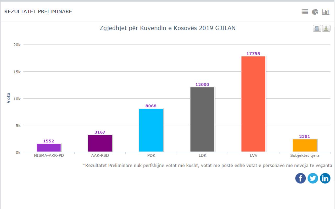 Ja si votoi Gjilani!