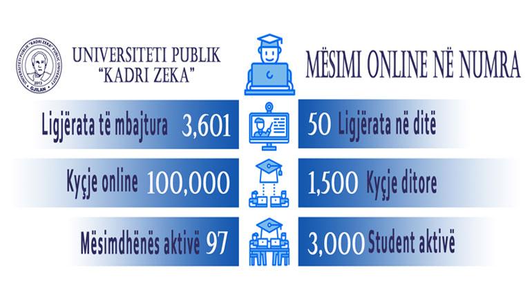 UKZ: Mësimi online në numra!
