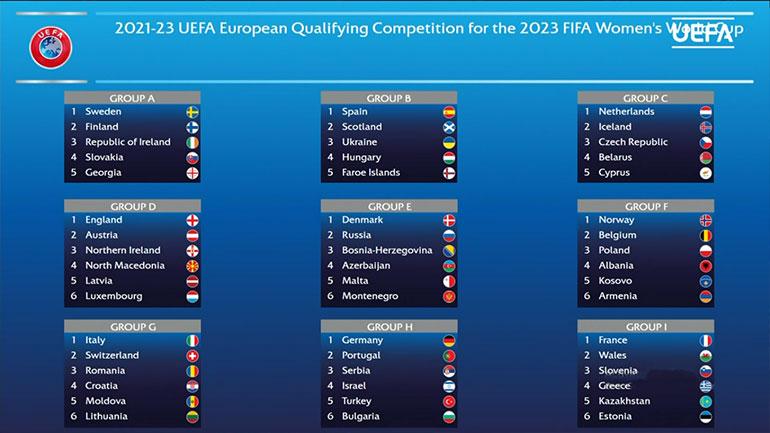 Kosova në grup me Shqipërinë për Botërorin 2023